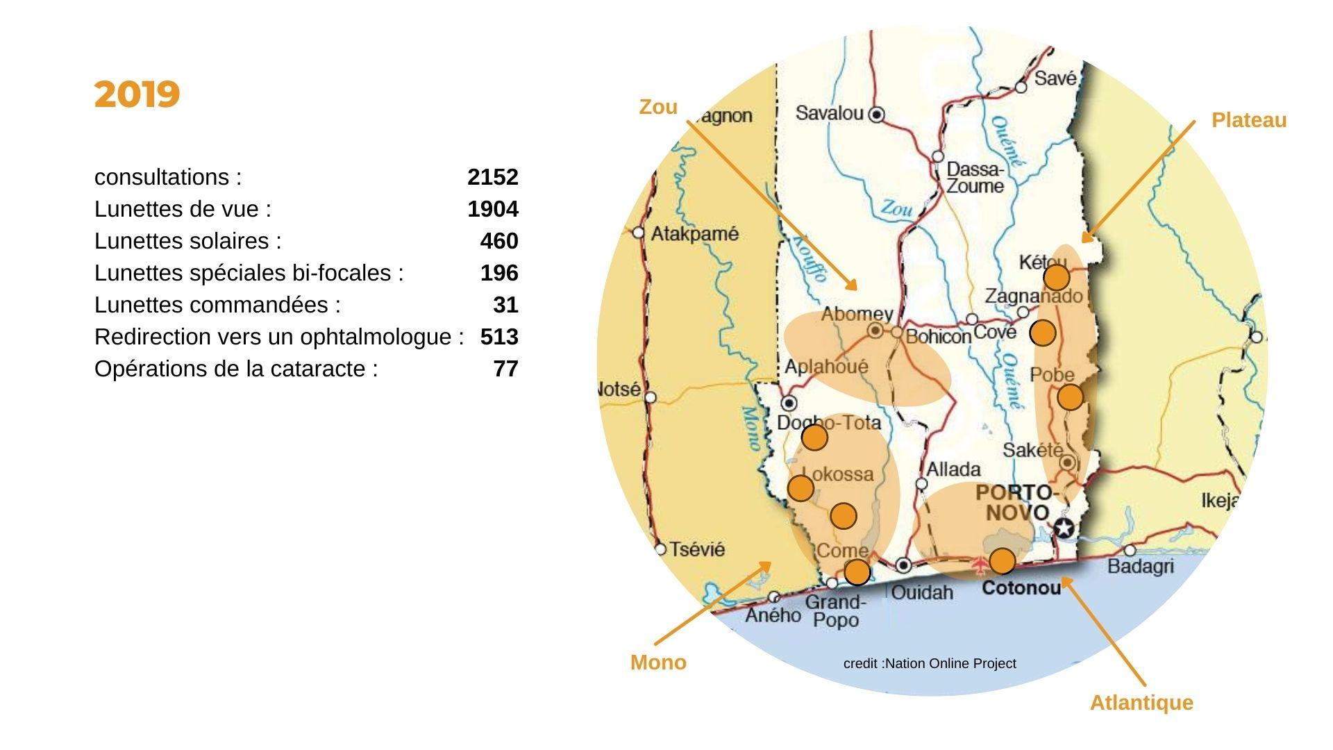 missions locales de l'association Couleur Partage Benin